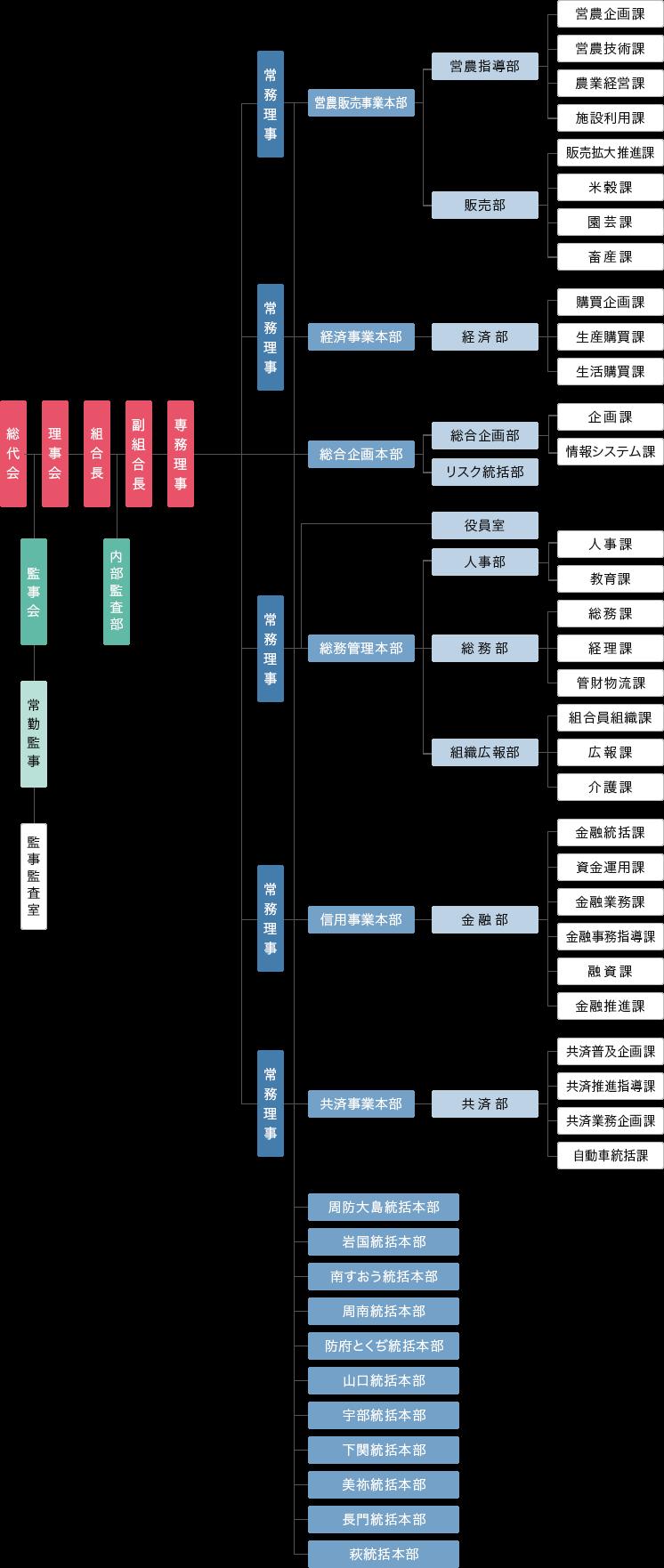 画像:組織ツリー図